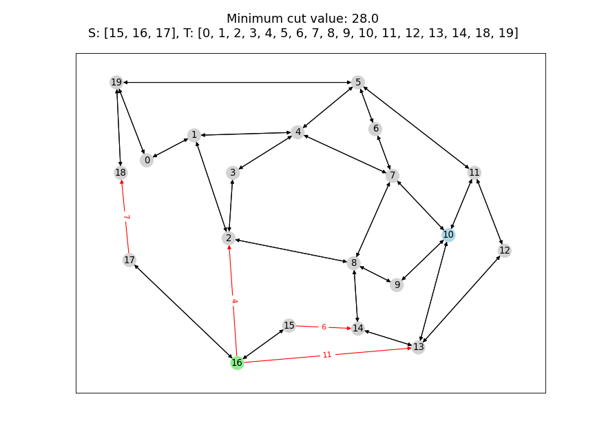 Cut problems in graphs — PICOS 1 2 0 Documentation